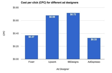 The True Cost of Not Hiring A Designer | UXploration | Scoop.it