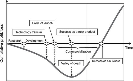 Innovating through the 'valley of death' | Social Innovation Trends | Scoop.it