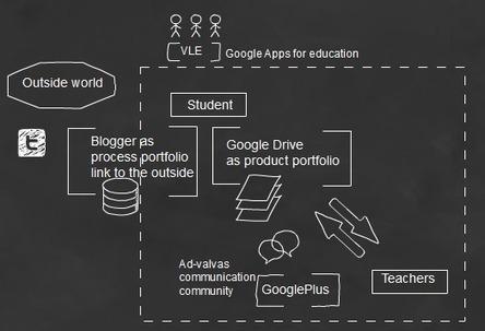 O Que São Ambientes Tecnológicos de Aprendizagem | TELIC | Tablets na educação | Scoop.it