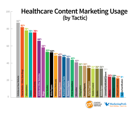 Research Finds Health Care Content Marketing Lags Two Years Behind   HealthCare Consumer Marketing   Scoop.it