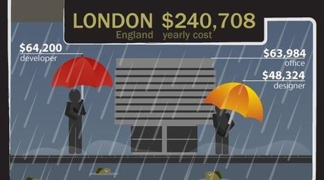 Combien ça coûte de monter une startup à Paris, Sydney ou San Francisco ? | Entrepreneuriat et startup : comment créer sa boîte ? | Scoop.it