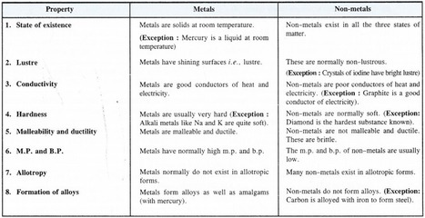 NCERT Solutions for Class 11 Chemistry Chapter
