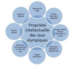 La propriété intellectuelle des Jeux olympiques - Les Actifs créatifs | Intellectual Property - Propriété intellectuelle | Scoop.it