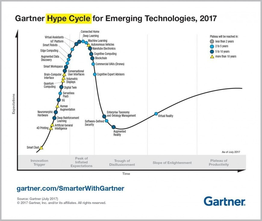 Top trends in the gartner hype cycle for e top trends in the gartner hype cycle for e fandeluxe Gallery