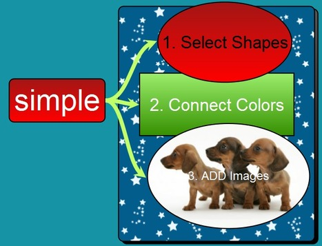 Slatebox - Visualize Everything | Digital Presentations in Education | Scoop.it
