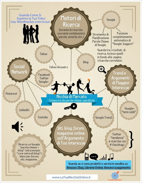 Come Trovare le Parole Chiave per la Tua Nicchia Online – Infografica | PrimaPaginaSuGoogle | Scoop.it