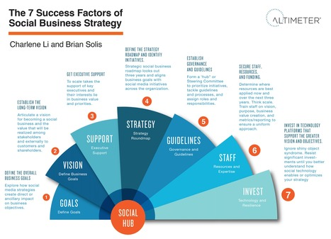 Social Business Strategy - 7 Success Factors | e-Commerce and User Experience (UX) | Scoop.it