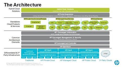 Converged Cloud : quand HP rêve d'un nuage hybride et interopérable | Gestion de contenus, GED, workflows, ECM | Scoop.it