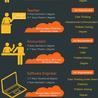 Technology and Web