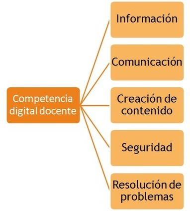 Competencia digital - educaLAB | TIC TAC TEP | Scoop.it