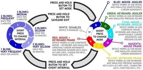 Hardware Keylogger, mouse jiggler, keyboard, Mouse' in Keylogger