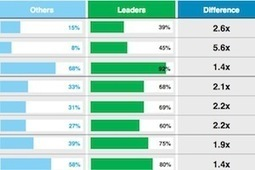 What Top Marketers Do Differently | First Post | Scoop.it
