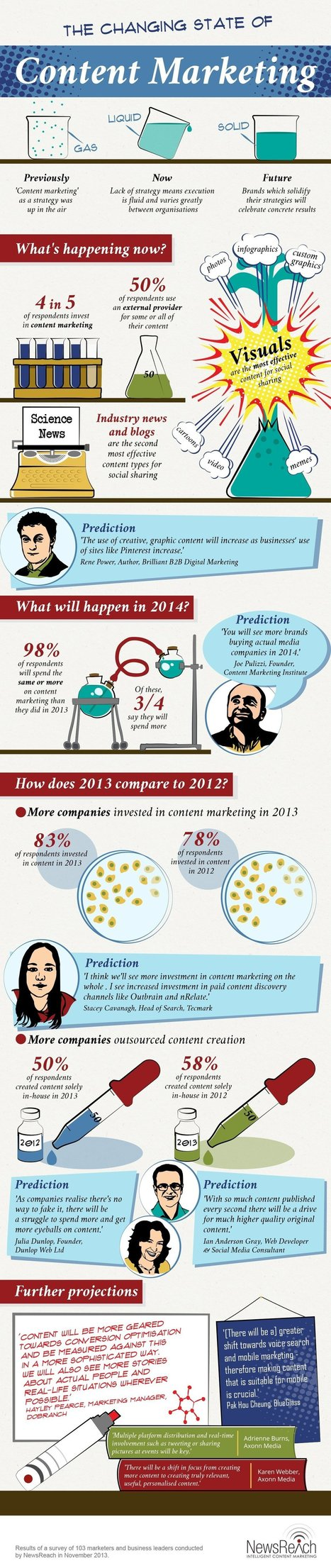 The Changing State of Content Marketing [INFOGRAPHIC] | #SeriouslySocial | digital business IT marketing | Scoop.it