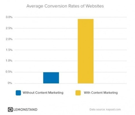 Content Marketing May Boost Customer Lifetime Value | MarketingHits | Scoop.it