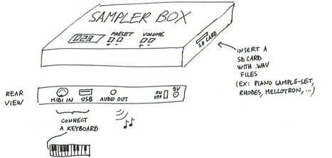 SamplerBox - Home | DIY Music & electronics | Scoop.it