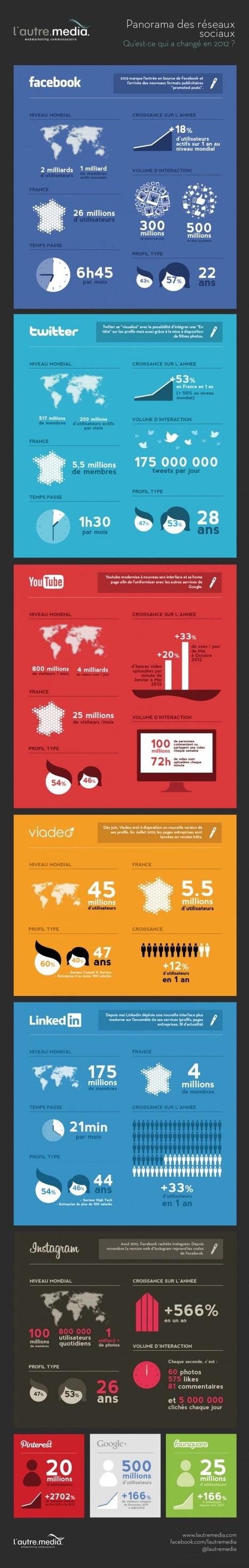 [Infographie] Panorama des réseaux sociaux en France et dans le monde | E-Réputation des marques et des personnes : mode d'emploi | Scoop.it