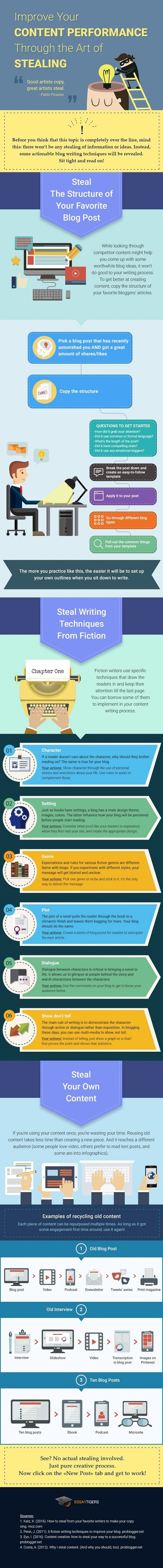 How to Improve Blog Writing Through the Art of 'Stealing' [Infographic] | Integrated Brand Communications | Scoop.it