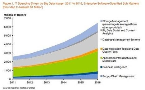 Big Data To Drive $232 Billion In IT Spending Through 2016   TechCrunch   Big Data insider   Scoop.it
