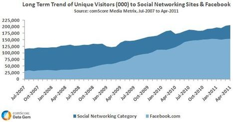 Internet users flocking to social media in a big way | check it out! | visual data | Scoop.it