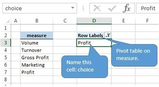 Use Slicer to select value fields for Pivot table or PowerPivot! - E90E50fx | FrankensTeam's Excel Collection | Scoop.it