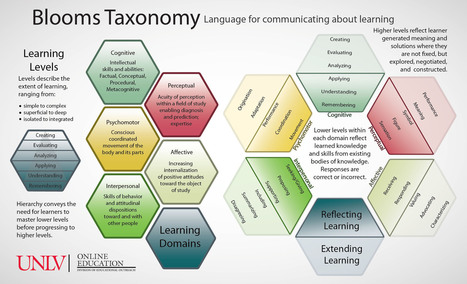 14 Bloom's Taxonomy Posters For Teachers   Claire - Educating - motivating - innovating   Scoop.it