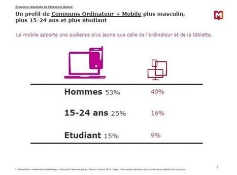 Médiamétrie publie les premiers résultats de l'audience Internet global 3 écrans | Veille Réseaux sociaux | Scoop.it