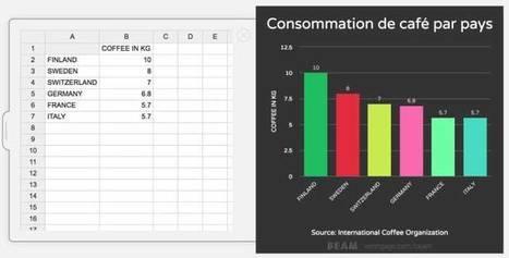 Beam. Créer en un tourdemain un graphique avec des données – Les Outils Tice | Innovations pédagogiques numériques | Scoop.it