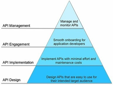 Raml in api magazine scoop minding the api hierarchy of needs with raml and apikit malvernweather Choice Image