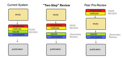 A New Kind of Peer Review? | Higher Education and academic research | Scoop.it