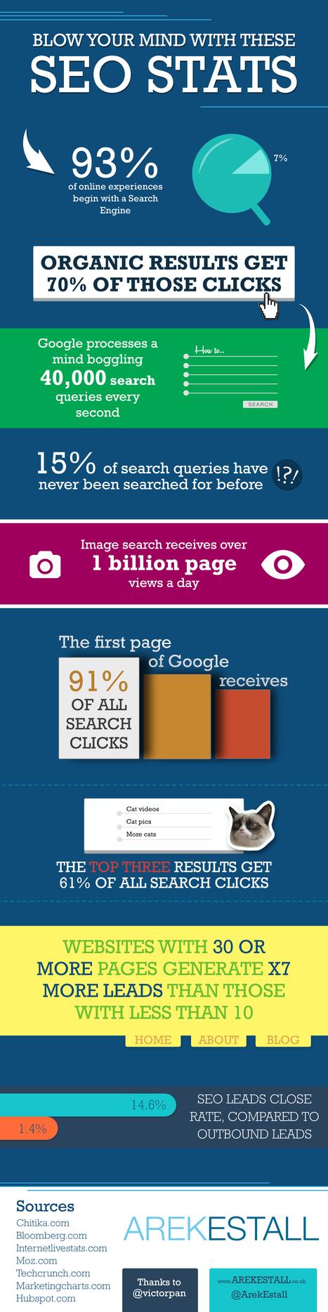 Infographie : quelques chiffres-clé sur le SEO - Actualité Abondance | Mnemosia: Graphics, Web, Social Media | Scoop.it