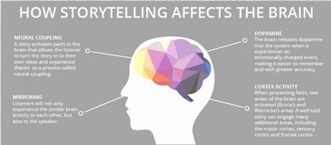 How Storytelling Affects the Brain | Leadership | Scoop.it