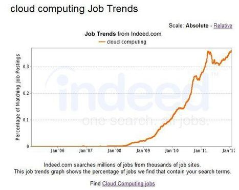 Cloud Computing Hiring Demand Surges - Windows IT Pro (blog) | Cloud Computing the future or Not so much? | Scoop.it