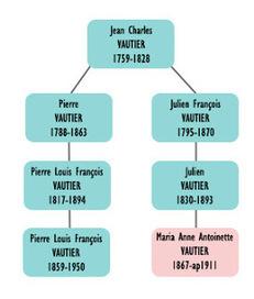 La généalogie, on sait quand on commence, mais ...   génealogy,genealogie,family history   Scoop.it