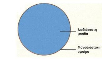 Η τετραδιάστατη μπάλα και η τρισδιάστατη σφαίρα (ή η γεωμετρία του σύμπαντος) | SCIENCE NEWS | Scoop.it