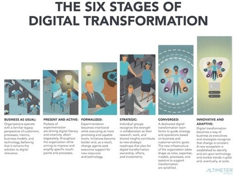 6 Stages of Digital Transformation [Research] | Enterprise Analytics | Scoop.it