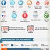 l'industrie des médias sociaux