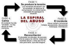 Psicología Forense UNED: El maltrato por un perverso narcisista | Psicopatologia - Psychopathology | Scoop.it