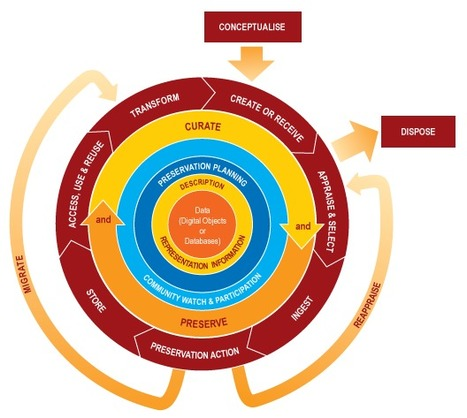 Social content curation – a shift from thetraditional | Content Marketing Chronicle | Scoop.it
