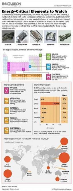 La tabla periódica de la tecnología #infografia #infographic | TICs y ... | SOCIOTECNOLOGIA | Scoop.it