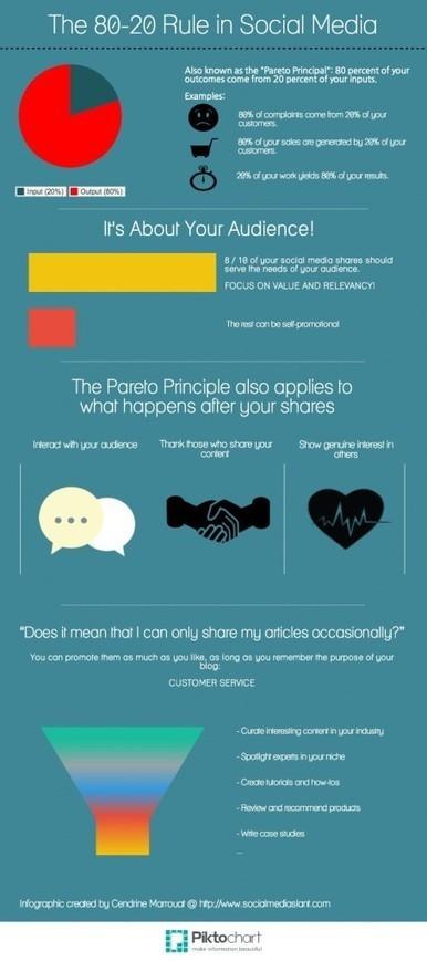 The 80-20 rule in social media (Infographic)   Social Media   Scoop.it