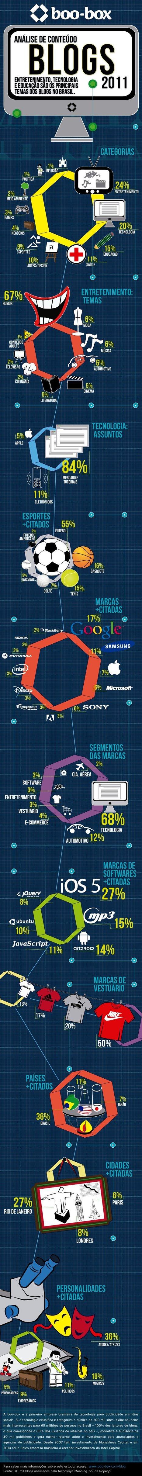 Infográfico sobre o Conteúdo dos Blogs no Brasil   It's business, meu bem!   Scoop.it
