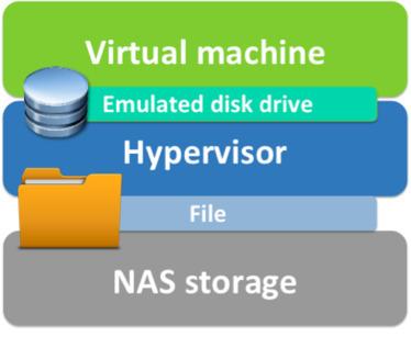 Understanding cloud storage models | Cloud Central | Scoop.it