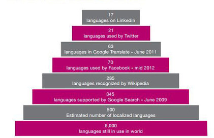 Traduire des contenus digitaux - www.idem-net.com