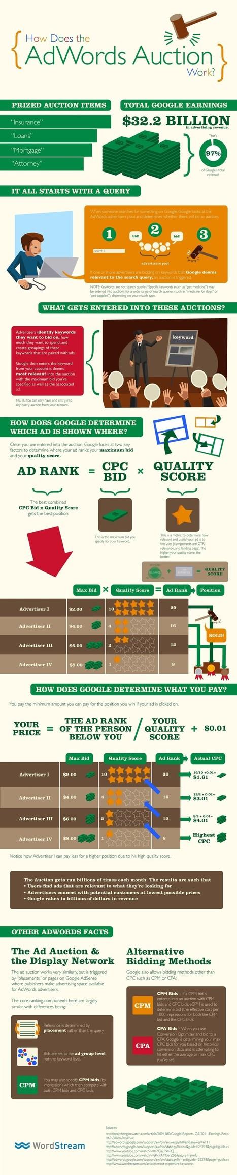 Google Billion Dollar Adword Auction Secrets Revealed | Digital & Social Media Marketing | Scoop.it