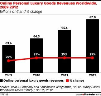 Global Luxury Goods Ecommerce Market Soars | Digital Luxury Marketing & E-commerce | Scoop.it
