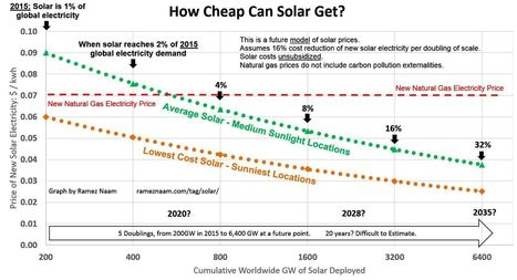 New Record Low Solar Price in Abu Dhabi – Costs Plunging Faster Than Expected | cross pond high tech | Scoop.it