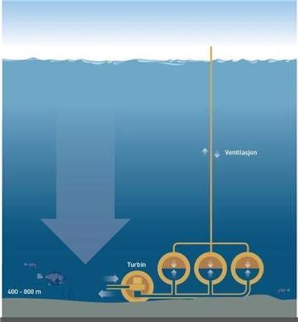 A storage power plant on the seabed | R.E.S Renewable Energy Sources | Scoop.it