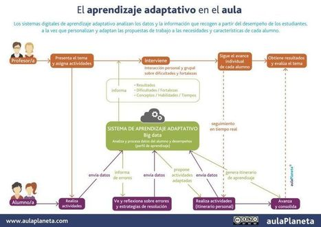 Aprendizaje Adaptativo – Análisis y Personalización del Aprendizaje | Infografia | #inLearning + HCI | Scoop.it
