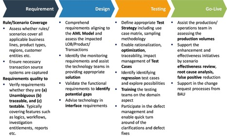 Software Testing Solution and Quality Assurance