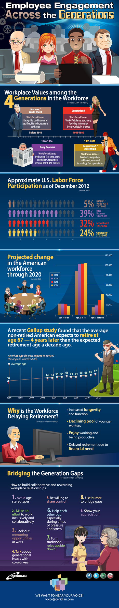 Infographic: Employee Engagement Across the Gen...   Employee Engagement Made Easy!   Scoop.it